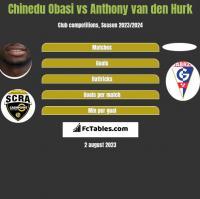 Chinedu Obasi vs Anthony van den Hurk h2h player stats