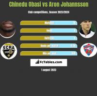 Chinedu Obasi vs Aron Johannsson h2h player stats