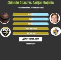 Chinedu Obasi vs Darijan Bojanic h2h player stats
