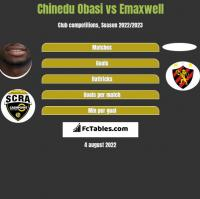 Chinedu Obasi vs Emaxwell h2h player stats