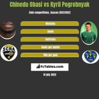 Chinedu Obasi vs Kyril Pogrebnyak h2h player stats