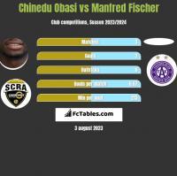 Chinedu Obasi vs Manfred Fischer h2h player stats