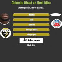 Chinedu Obasi vs Noel Mbo h2h player stats