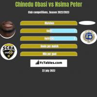 Chinedu Obasi vs Nsima Peter h2h player stats