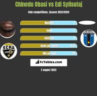 Chinedu Obasi vs Edi Sylisufaj h2h player stats
