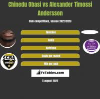 Chinedu Obasi vs Alexander Timossi Andersson h2h player stats