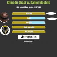 Chinedu Obasi vs Daniel Moshito h2h player stats