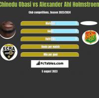 Chinedu Obasi vs Alexander Ahl Holmstroem h2h player stats