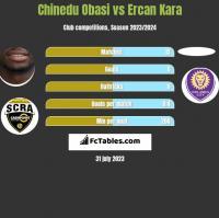 Chinedu Obasi vs Ercan Kara h2h player stats