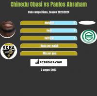 Chinedu Obasi vs Paulos Abraham h2h player stats