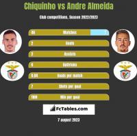 Chiquinho vs Andre Almeida h2h player stats