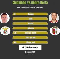Chiquinho vs Andre Horta h2h player stats