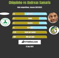 Chiquinho vs Andreas Samaris h2h player stats