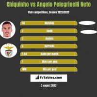 Chiquinho vs Angelo Pelegrinelli Neto h2h player stats