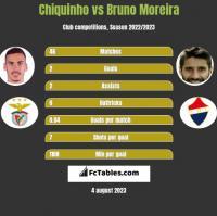 Chiquinho vs Bruno Moreira h2h player stats