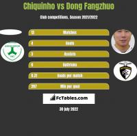 Chiquinho vs Dong Fangzhuo h2h player stats