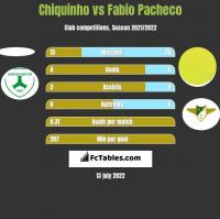 Chiquinho vs Fabio Pacheco h2h player stats