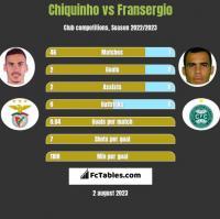 Chiquinho vs Fransergio h2h player stats