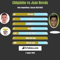 Chiquinho vs Joao Novais h2h player stats