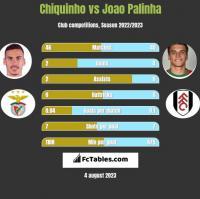 Chiquinho vs Joao Palinha h2h player stats