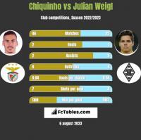 Chiquinho vs Julian Weigl h2h player stats