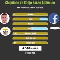 Chiquinho vs Kodjo Kasse Alphonse h2h player stats