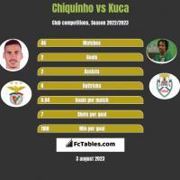 Chiquinho vs Kuca h2h player stats