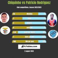 Chiquinho vs Patricio Rodriguez h2h player stats