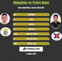 Chiquinho vs Pedro Nuno h2h player stats
