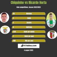 Chiquinho vs Ricardo Horta h2h player stats