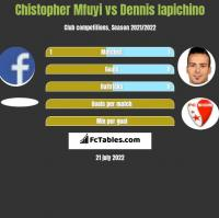 Chistopher Mfuyi vs Dennis Iapichino h2h player stats