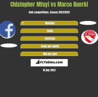 Chistopher Mfuyi vs Marco Buerki h2h player stats