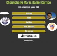 Chongchong Ma vs Daniel Carrico h2h player stats