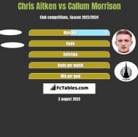 Chris Aitken vs Callum Morrison h2h player stats