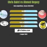 Chris Baird vs Ahmed Hegazy h2h player stats