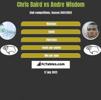 Chris Baird vs Andre Wisdom h2h player stats