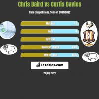 Chris Baird vs Curtis Davies h2h player stats