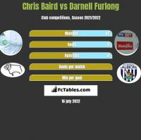 Chris Baird vs Darnell Furlong h2h player stats