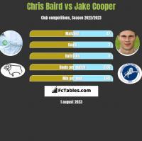Chris Baird vs Jake Cooper h2h player stats