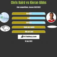 Chris Baird vs Kieran Gibbs h2h player stats