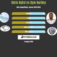 Chris Baird vs Kyle Bartley h2h player stats