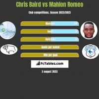 Chris Baird vs Mahlon Romeo h2h player stats