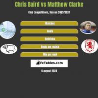 Chris Baird vs Matthew Clarke h2h player stats