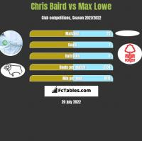 Chris Baird vs Max Lowe h2h player stats