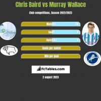 Chris Baird vs Murray Wallace h2h player stats