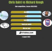 Chris Baird vs Richard Keogh h2h player stats