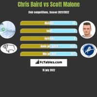 Chris Baird vs Scott Malone h2h player stats