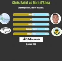 Chris Baird vs Dara O'Shea h2h player stats