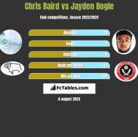 Chris Baird vs Jayden Bogle h2h player stats