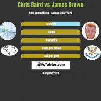 Chris Baird vs James Brown h2h player stats